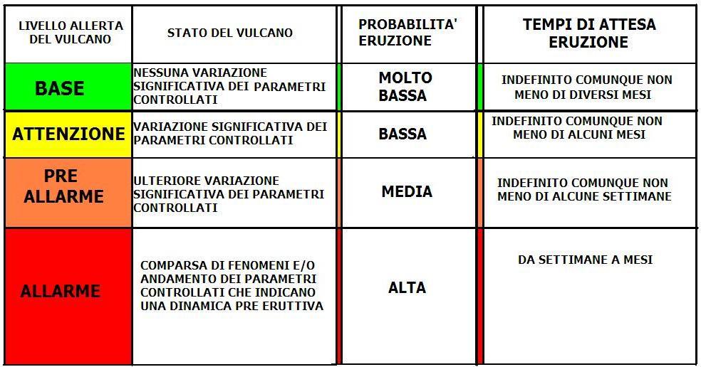Presentazione del Piano di Evacuazione del Vesuvio